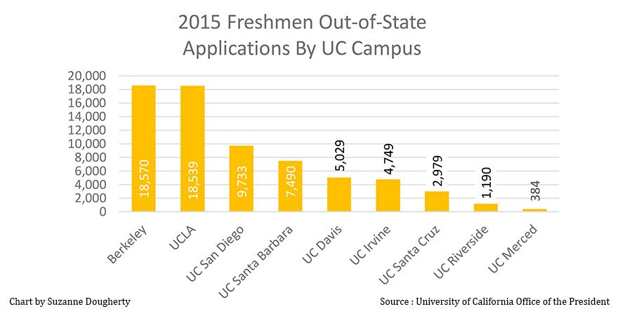 2015 Freshmen out of state applications by UC campus