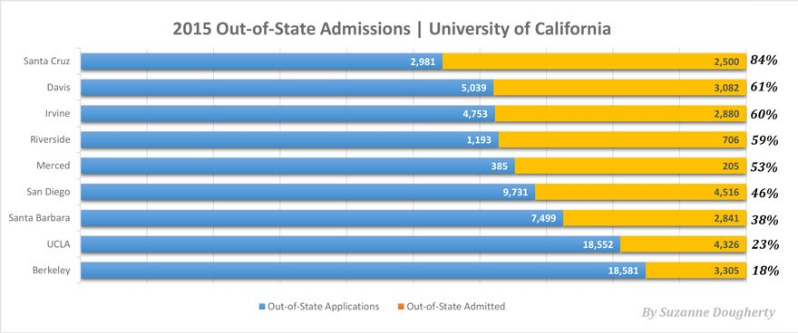 Out-Of-State UC Admission Rates?