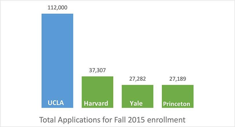 UCLA Harvard Princeton Yale